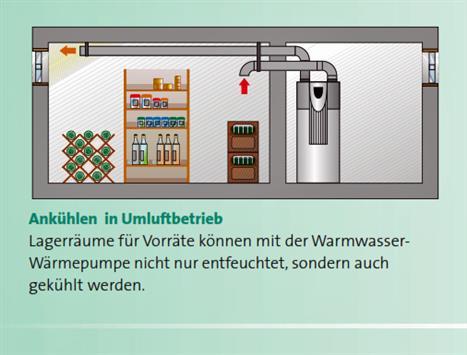 Stiebel Eltron WWK 300 electronic SOL Warmwasser W/ärmepumpe mit W/ärmetauscher